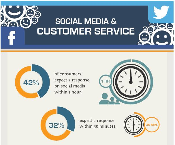 Social Customer Service Studies: Brands Need to Improve Response Times